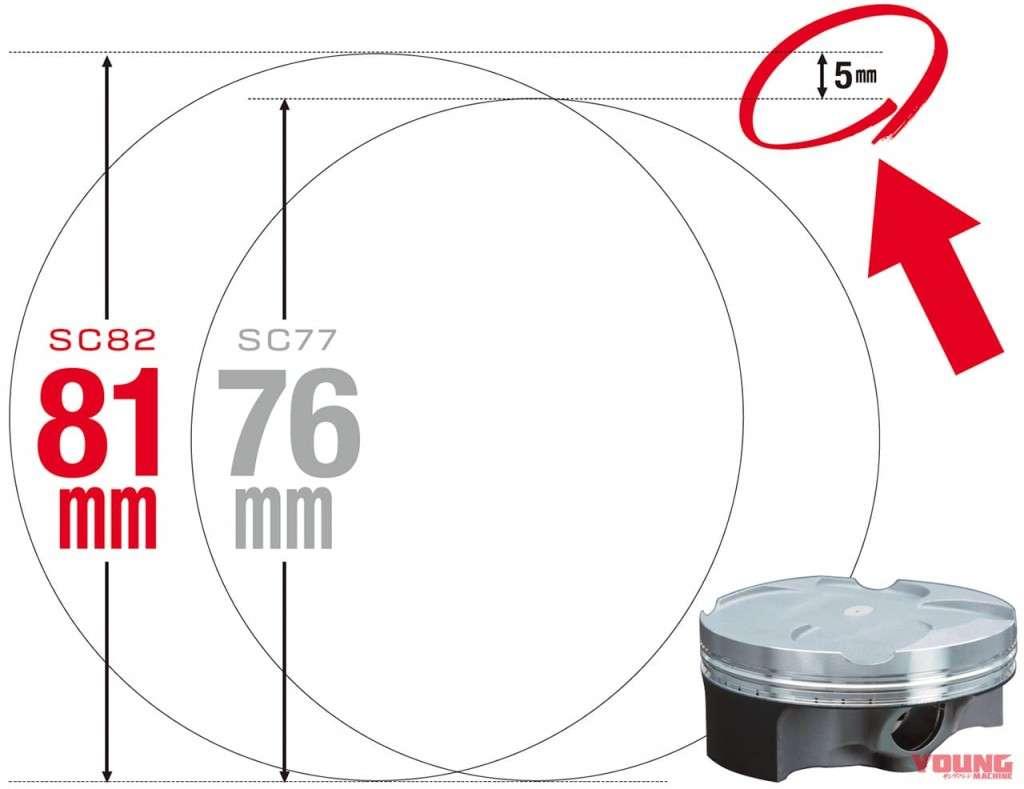 สำหรับคนทั่วไป 5มิลลิเมตร อาจเป็นขนาดเพียงปลายก้อย แต่สำหรับขนาดลูกสูบแล้ว เส้นผ่านศูนย์กลางที่เพิ่มมาถึง5มิลลิเมตรนั้นมหาศาล